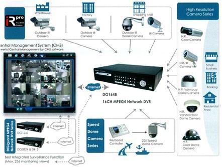 Hệ thống camera quan sát bao gồm những gì?
